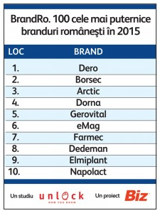 Revista Biz - Top 100 branduri romanesti in 2015